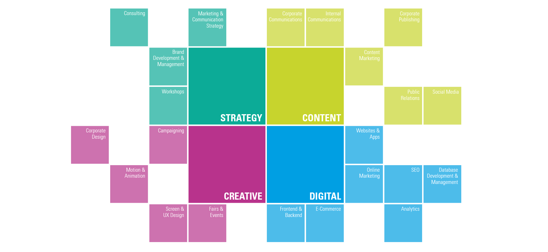 Strategy, content, creative and digital