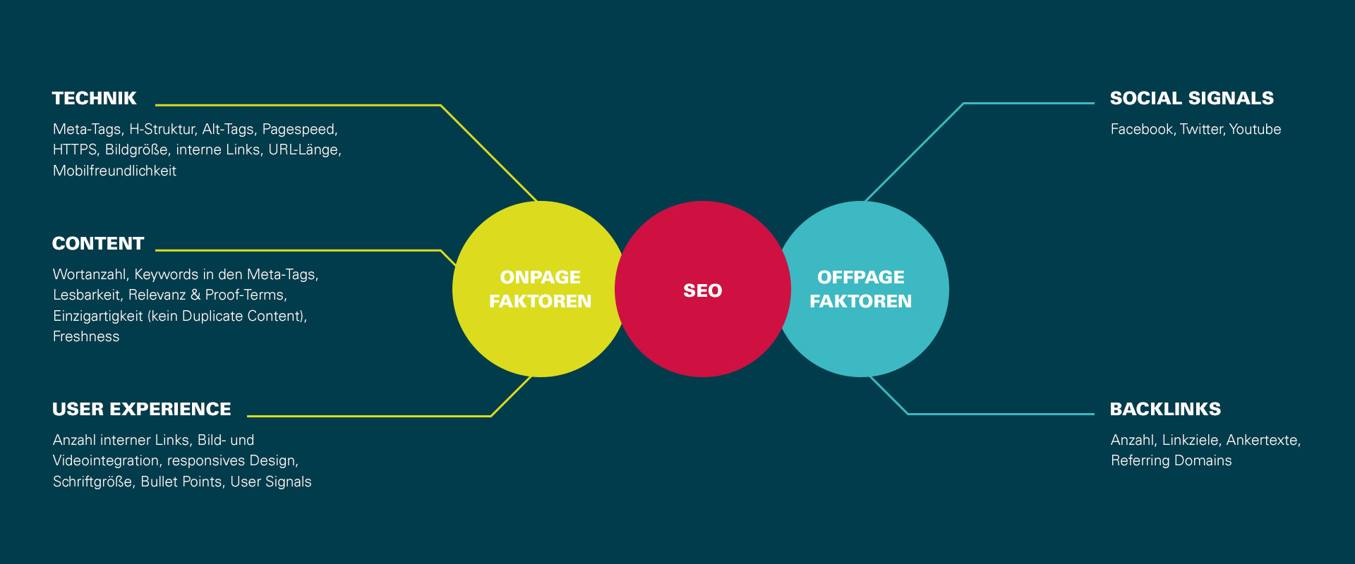 SEO Onpage- & Offpage-Faktoren